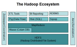 hadoop ecosys